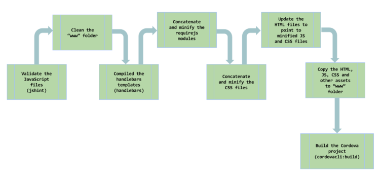 Deployment chain of tasks